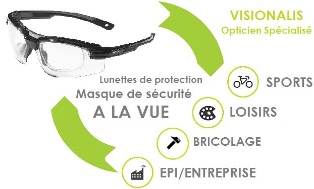 Lunettes de protection a la vue