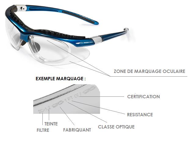 Marquage oculaire
